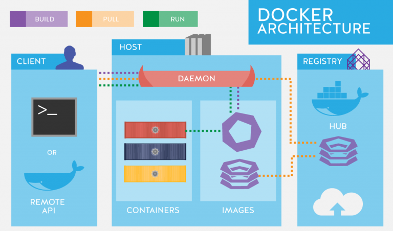 docker.section